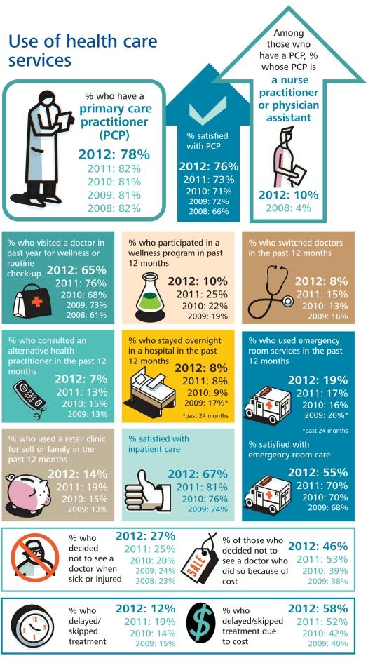 انفوقراف: استهلاك الخدمات الصحية في الولايات المتحدة