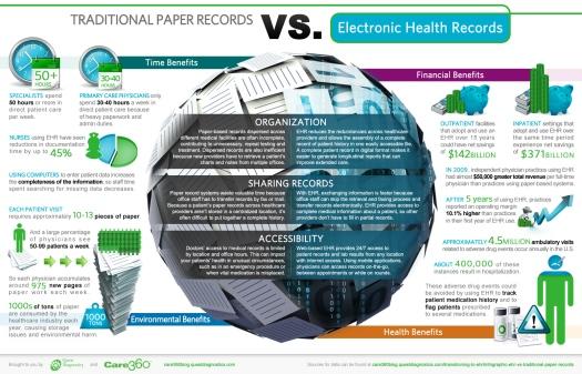 انفوقراق: الفروقات بين الملفات الورقية الطبية والملف الطبي الإلكتروني