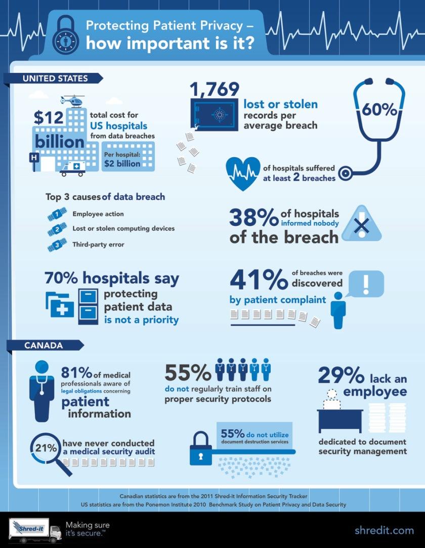 أمن البيانات الصحية في الأنترنت السحابي