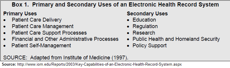 من استخدامات الملف الطبي الإلكتروني الأولية والثانوية