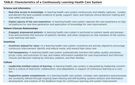 Characteristics of a Continuously Learning Health Care System